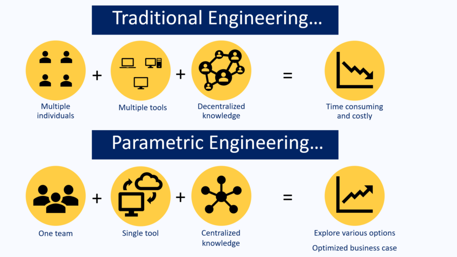Parametric Engineering